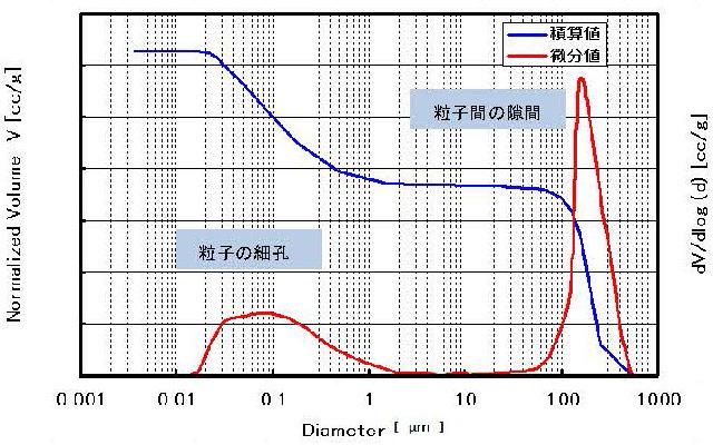 細孔径・比表面積 -水銀圧入法(...